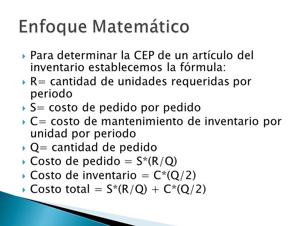 Para determinar la CEP de un artículo del inventario establecemos la fórmula: R= cantidad de unidades requeridas por periodo S= costo de pedido por pe