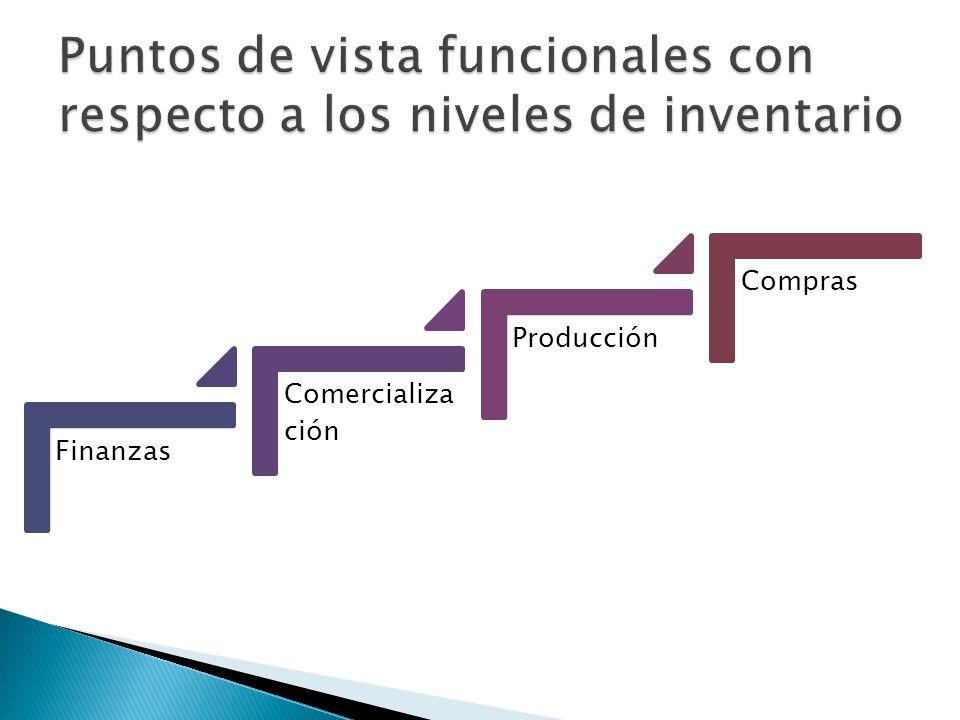 Finanzas Comercializa ción Producción Compras