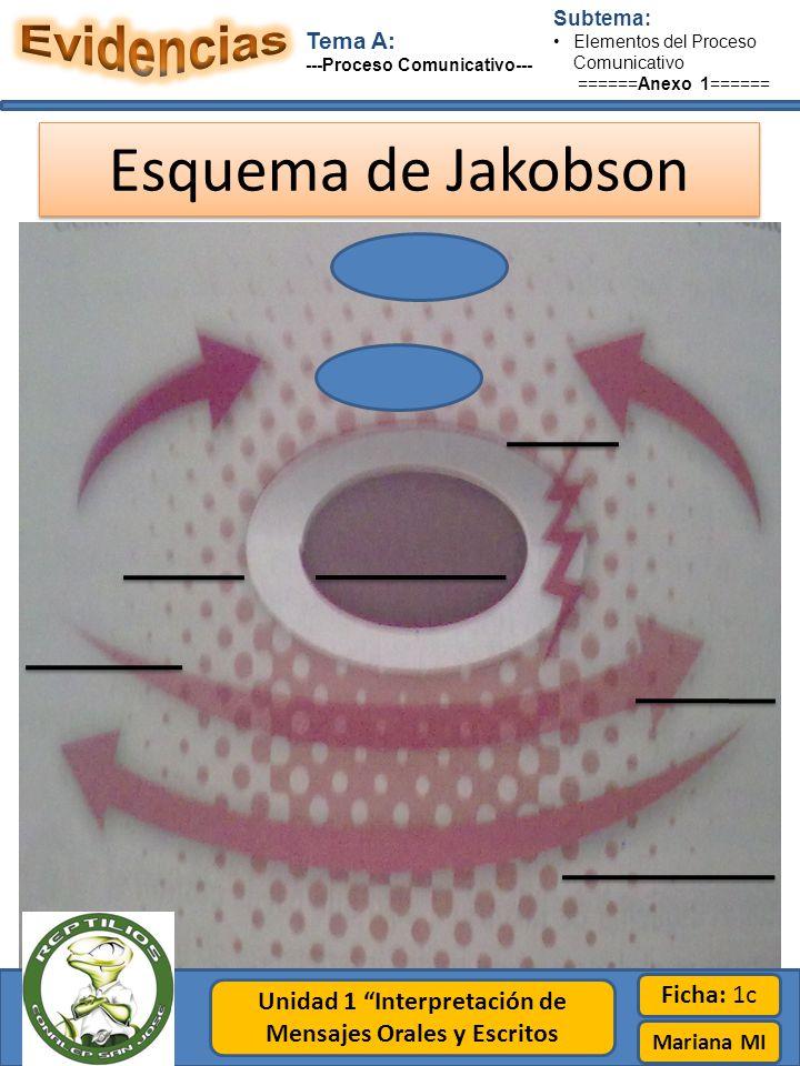 Subtema: Elementos del Proceso Comunicativo ======Anexo 1====== Unidad 1 Interpretación de Mensajes Orales y Escritos Tema A: ---Proceso Comunicativo--- Ficha: 1c Mariana MI Esquema de Jakobson