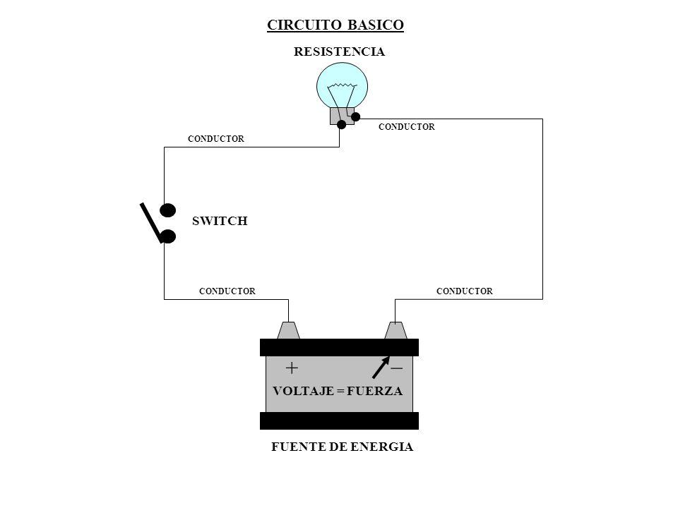 CIRCUITO BASICO + _ FUENTE DE ENERGIA SWITCH VOLTAJE = FUERZA INTENSIDADINTENSIDAD INTENSIDADINTENSIDAD I N T E N S I D A D