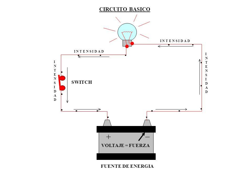 CAIDA DE TENSION EN LOS CIRCUITO EN SERIE R1 = 3 OHMR2 = 2 OHMR3 = 5 OHM CALCULO DE LA CAIDA DE TENSION Vt = 12 v Rt = 10 ohm I = V/R = 12 v / 10 ohm = 1.2 amp I = 1.2 amp.