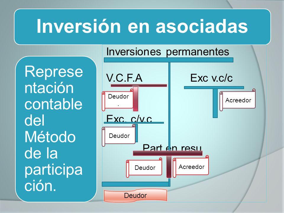 Inversión en asociadas Inversiones permanentes V.C.F.AExc v.c/c Exc. c/v.c Part en resu Represe ntación contable del Método de la participa ción. Deud