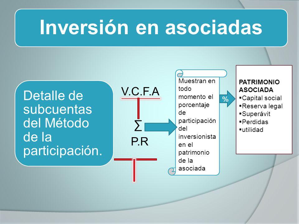 Inversión en asociadas V.C.F.A P.R Detalle de subcuentas del Método de la participación. PATRIMONIO ASOCIADA Capital social Reserva legal Superávit Pe