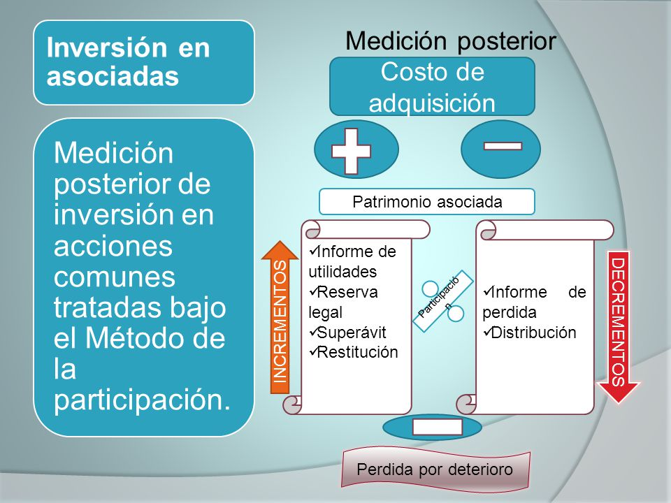 Inversión en asociadas Medición posterior Medición posterior de inversión en acciones comunes tratadas bajo el Método de la participación. Costo de ad