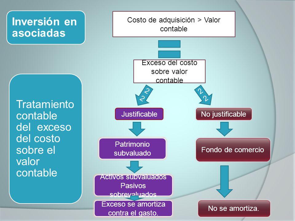 Inversión en asociadas Tratamiento contable del exceso del costo sobre el valor contable Costo de adquisición > Valor contable Exceso del costo sobre