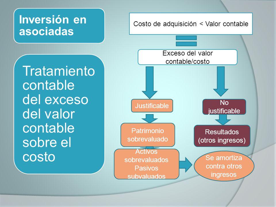 Inversión en asociadas Tratamiento contable del exceso del valor contable sobre el costo Costo de adquisición < Valor contable Exceso del valor contab