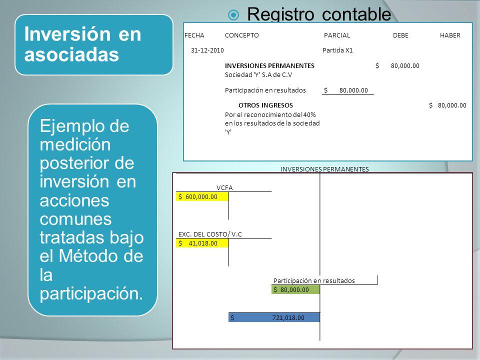 Inversión en asociadas Registro contable Ejemplo de medición posterior de inversión en acciones comunes tratadas bajo el Método de la participación.