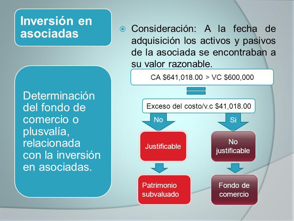 Inversión en asociadas Consideración: A la fecha de adquisición los activos y pasivos de la asociada se encontraban a su valor razonable.