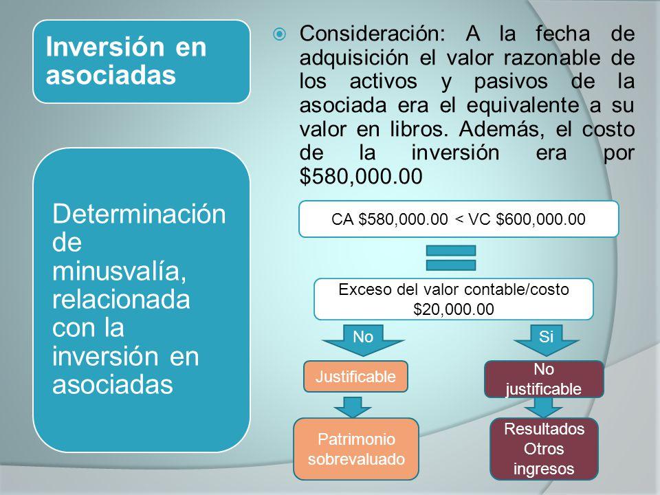 Inversión en asociadas Consideración: A la fecha de adquisición el valor razonable de los activos y pasivos de la asociada era el equivalente a su val
