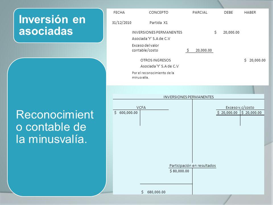 Inversión en asociadas Reconocimient o contable de la minusvalía. FECHACONCEPTO PARCIAL DEBE HABER 31/12/2010Partida X1 INVERSIONES PERMANENTES $ 20,0