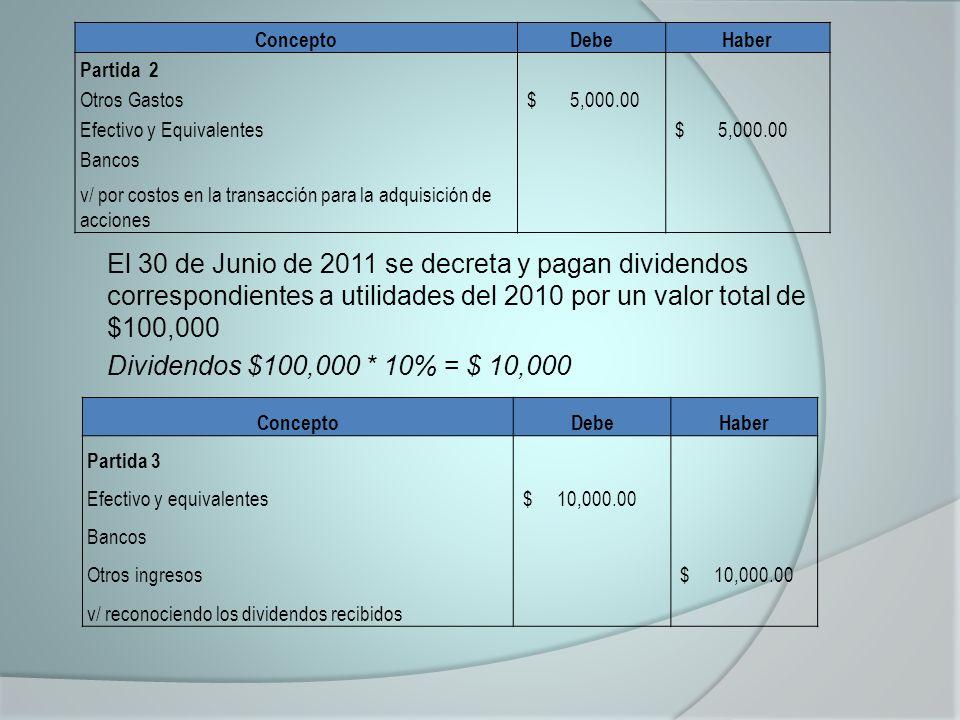 ConceptoDebeHaber Partida 2 Otros Gastos $ 5,000.00 Efectivo y Equivalentes $ 5,000.00 Bancos v/ por costos en la transacción para la adquisición de acciones El 30 de Junio de 2011 se decreta y pagan dividendos correspondientes a utilidades del 2010 por un valor total de $100,000 Dividendos $100,000 * 10% = $ 10,000 ConceptoDebeHaber Partida 3 Efectivo y equivalentes $ 10,000.00 Bancos Otros ingresos $ 10,000.00 v/ reconociendo los dividendos recibidos
