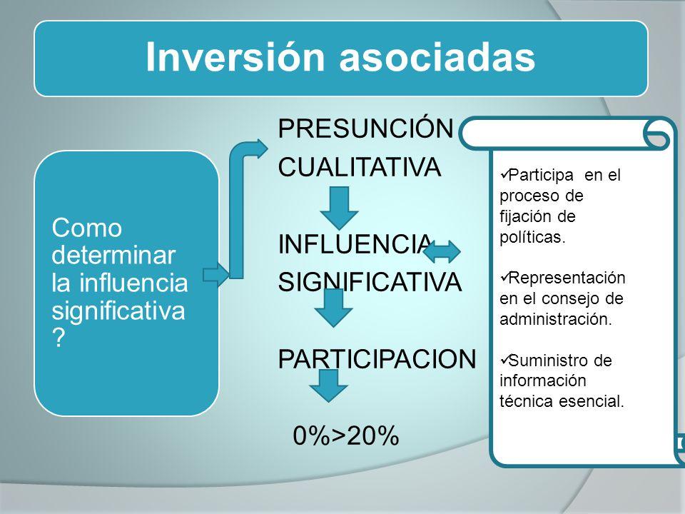 Inversión asociadas PRESUNCIÓN CUALITATIVA INFLUENCIA SIGNIFICATIVA PARTICIPACION 0%>20% Como determinar la influencia significativa .
