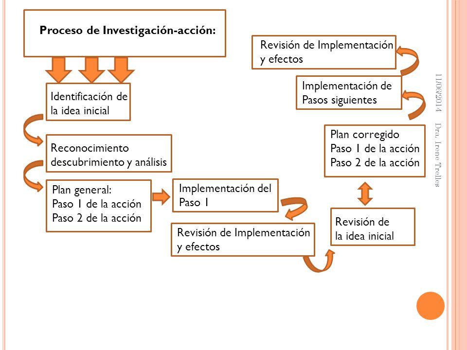 11/06/2014 Dra. Irene Trelles Proceso de Investigación-acción: Identificación de la idea inicial Reconocimiento descubrimiento y análisis Plan general