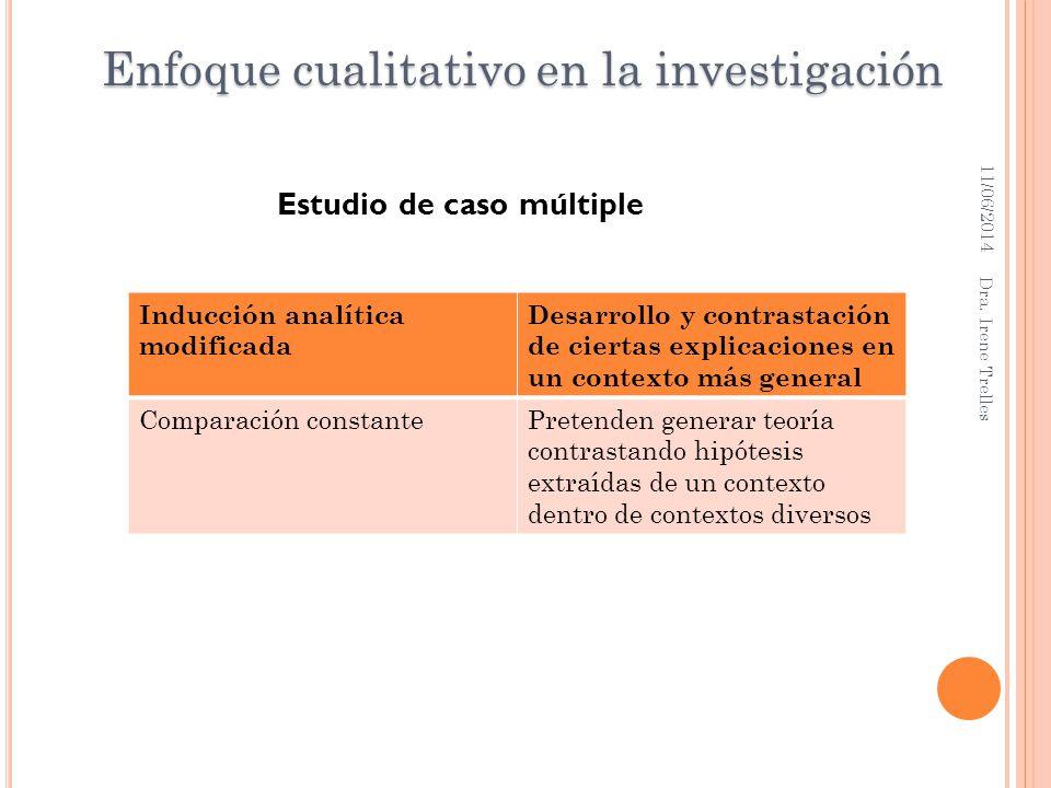11/06/2014 Dra. Irene Trelles Estudio de caso múltiple Inducción analítica modificada Desarrollo y contrastación de ciertas explicaciones en un contex