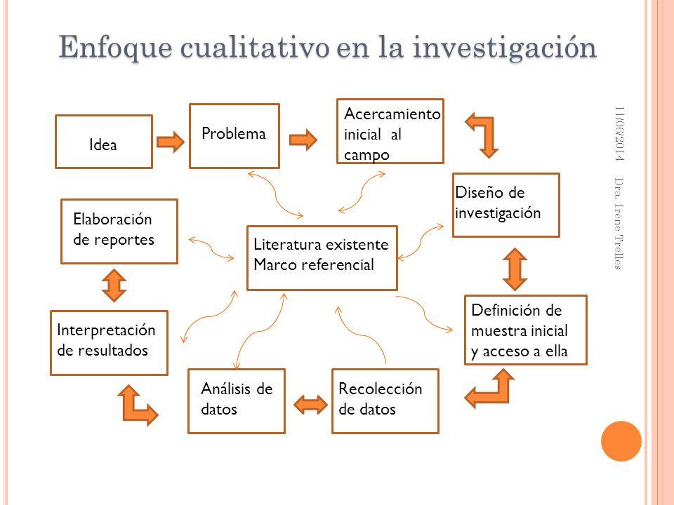 Enfoque cualitativo en la investigación Idea Problema Literatura existente Marco referencial Diseño de investigación Acercamiento inicial al campo Rec