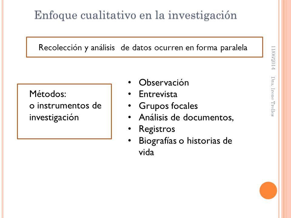 11/06/2014 Dra. Irene Trelles Recolección y análisis de datos ocurren en forma paralela Enfoque cualitativo en la investigación Observación Entrevista