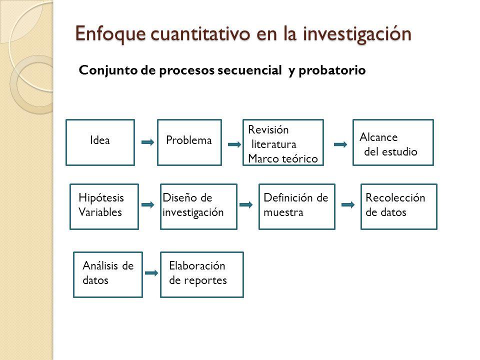Enfoque cuantitativo en la investigación Conjunto de procesos secuencial y probatorio IdeaProblema Revisión literatura Marco teórico Alcance del estudio Hipótesis Variables Diseño de investigación Definición de muestra Recolección de datos Análisis de datos Elaboración de reportes