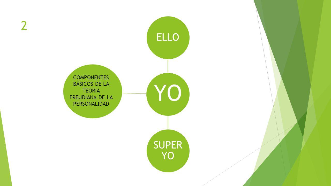 YO ELLO SUPER YO COMPONENTES BÁSICOS DE LA TEORIA FREUDIANA DE LA PERSONALIDAD 2