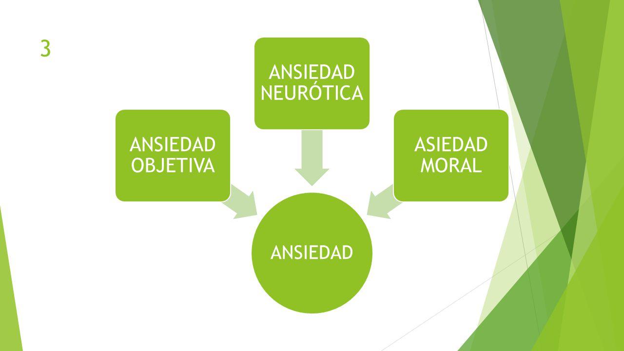 ANSIEDAD ANSIEDAD OBJETIVA ANSIEDAD NEURÓTICA ASIEDAD MORAL 3