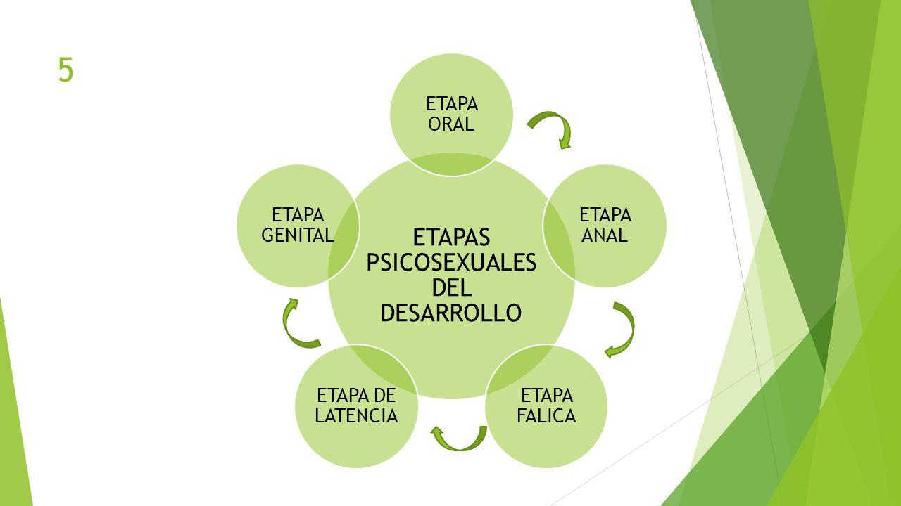 ETAPAS PSICOSEXUALES DEL DESARROLLO ETAPA ORAL ETAPA ANAL ETAPA FALICA ETAPA DE LATENCIA ETAPA GENITAL 5