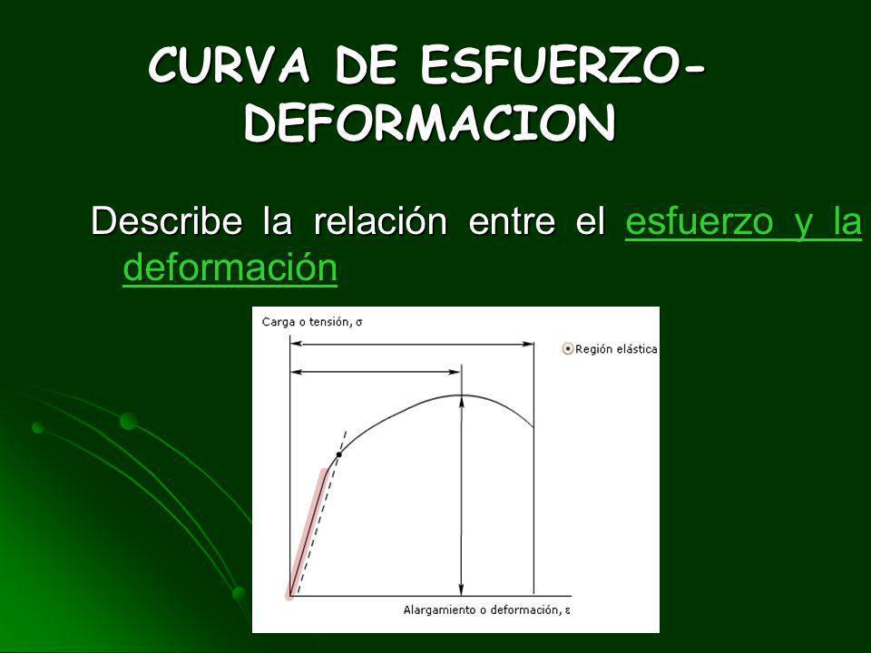 Al graficar σ vs. ξ tengo una gráfica de la siguiente forma Al graficar σ vs. ξ tengo una gráfica de la siguiente forma
