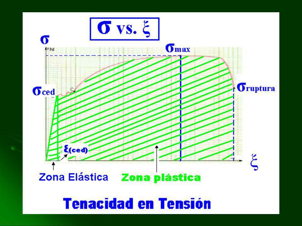 Se calcula midiendo el área bajo la curva de la región elástica. El área es triangular( ver gráfica) Módulo de resilencia = σ(ced). ξ (ced) / 2