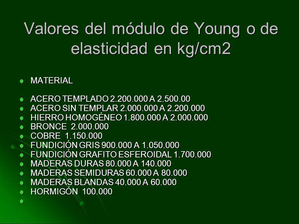 MÓDULO DE YOUNG= E El módulo de elasticidad o módulo de Young es una medida de la rigidez del material y corresponde a la pendiente E de la recta inic