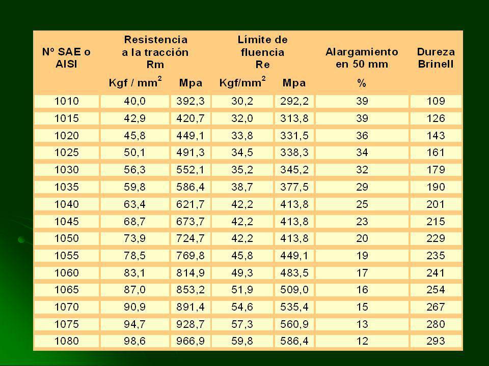 Valores del módulo de Young o de elasticidad en kg/cm2 MATERIAL MATERIAL ACERO TEMPLADO 2.200.000 A 2.500.00 ACERO TEMPLADO 2.200.000 A 2.500.00 ACERO