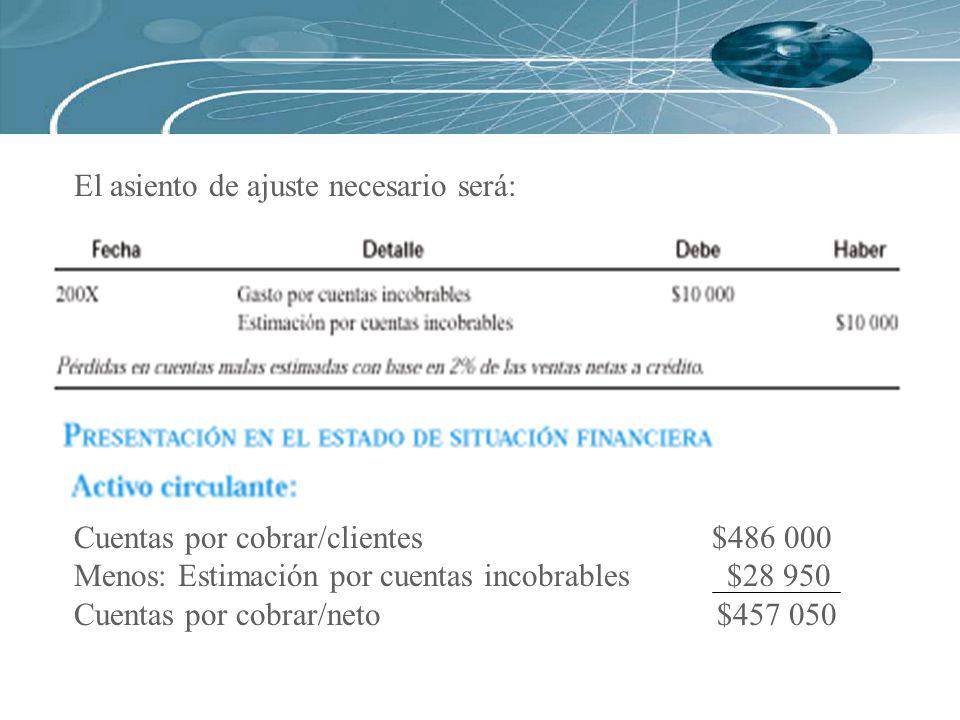El asiento de ajuste necesario será: Cuentas por cobrar/clientes $486 000 Menos: Estimación por cuentas incobrables $28 950 Cuentas por cobrar/neto $4
