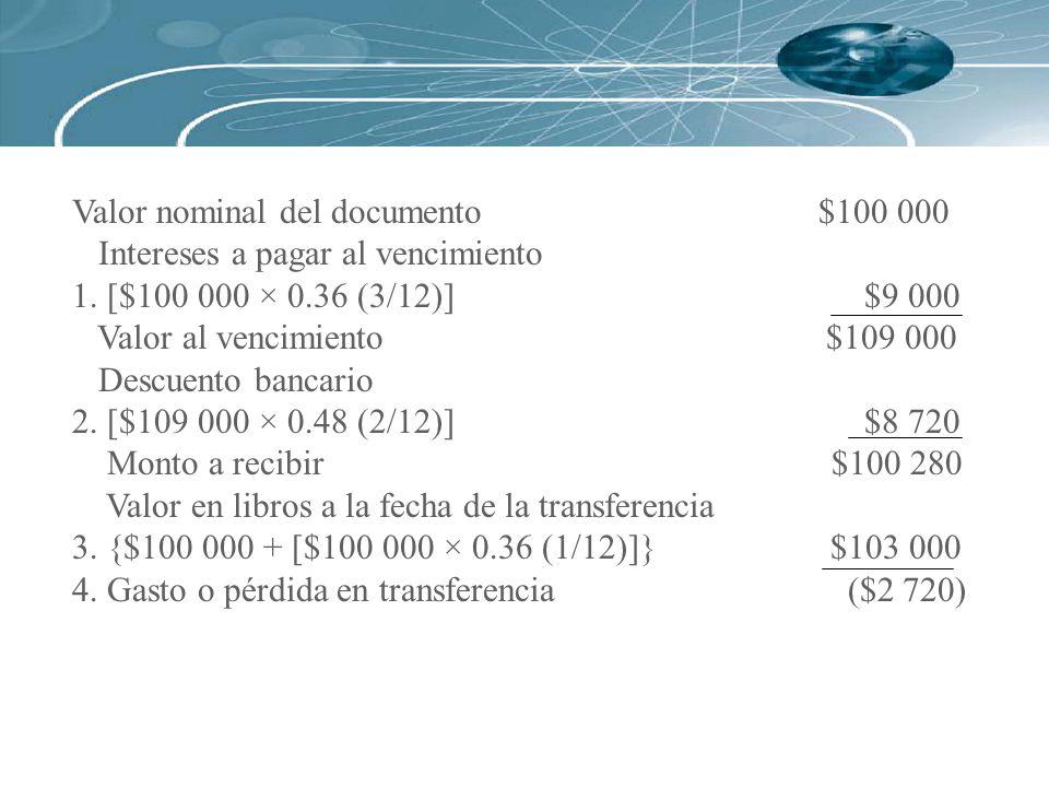 Valor nominal del documento $100 000 Intereses a pagar al vencimiento 1. [$100 000 × 0.36 (3/12)] $9 000 Valor al vencimiento $109 000 Descuento banca
