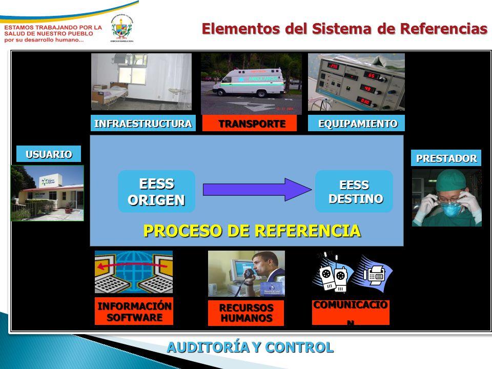 Elementos del Sistema de Referencias EESS DESTINO EESS ORIGEN PRESTADOR USUARIO USUARIO INFORMACIÓNSOFTWARE COMUNICACIÓ N TRANSPORTE TRANSPORTE PROCES