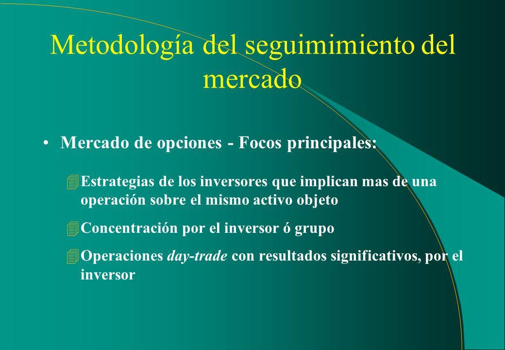 Metodología del seguimiento del mercado Mercado a la vista - Focos principales: 4Volúmenes elevados de negociación de las acciones en relación a su me