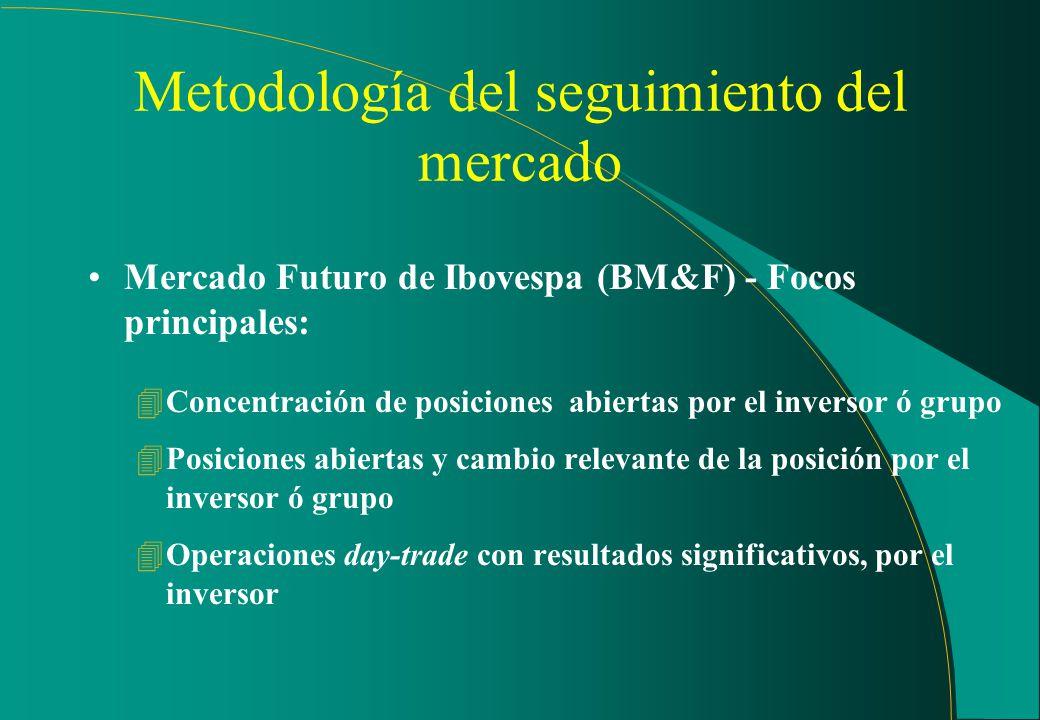 Metodología del seguimimiento del mercado Mercado de opciones - Focos principales: 4Estrategias de los inversores que implican mas de una operación so