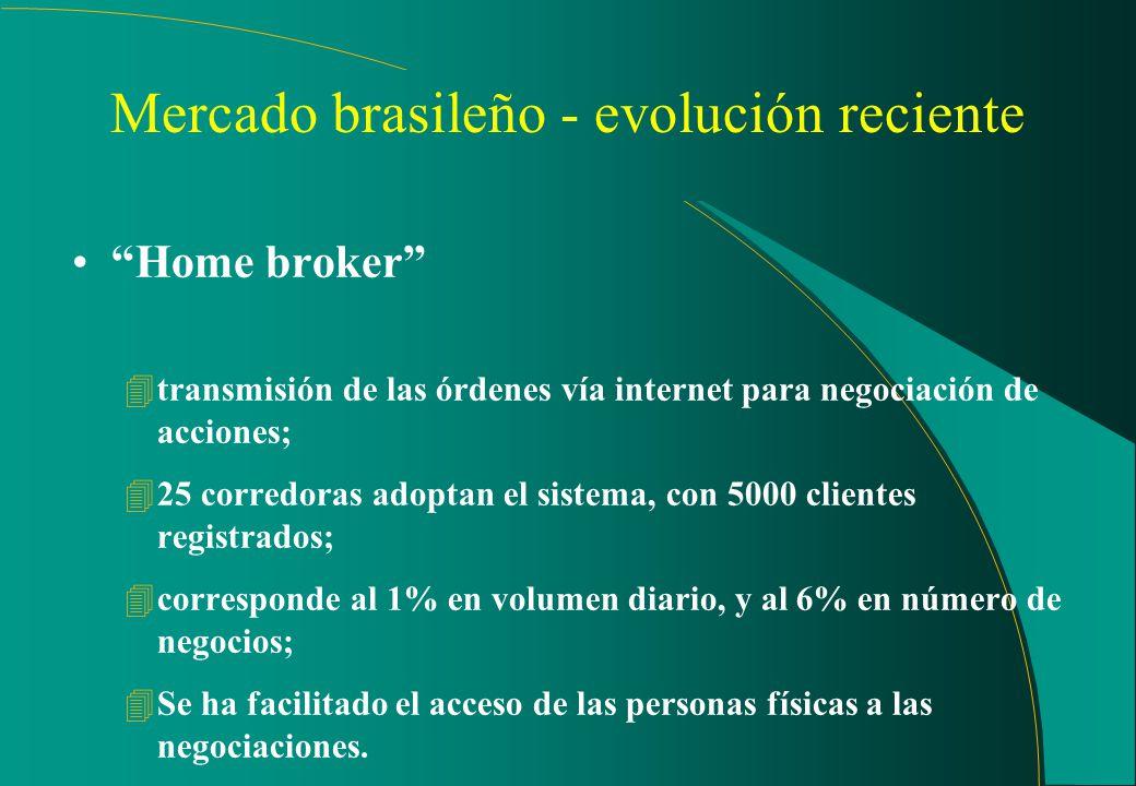 Mercado brasileiro - evolución reciente Negociación after-market 4negociación a través del sistema eletrónico después del cierre del horario normal pr