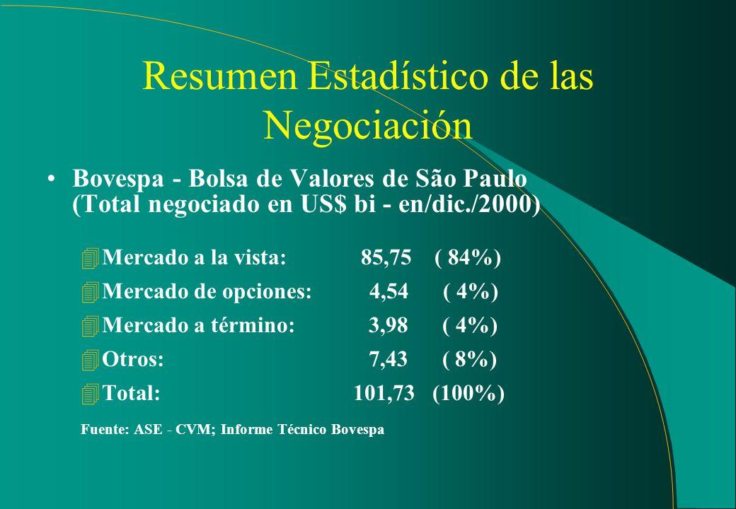 Bolsas de Valores - volumen en el mercado nacional - datos del año 2000 (ene/dic): 4Bovespa: (US$ 101,7 bi) Mercado OTC organizado (ene/dic. 2000): 4S