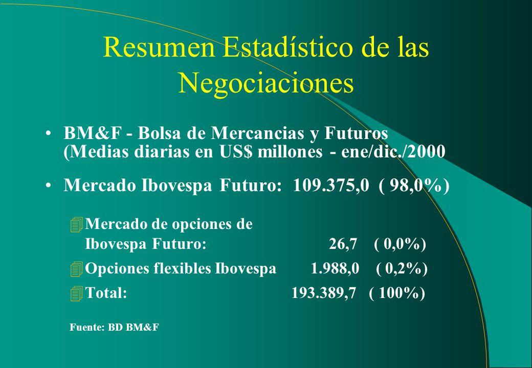 Bovespa - Bolsa de Valores de São Paulo (Total negociado en US$ bi - en/dic./2000) 4Mercado a la vista: 85,75 ( 84%) 4Mercado de opciones: 4,54 ( 4%)