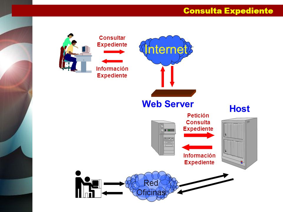 Consulta Expediente Web Server Internet Host Consultar Expediente Petición Consulta Expediente Información Expediente Red Oficinas