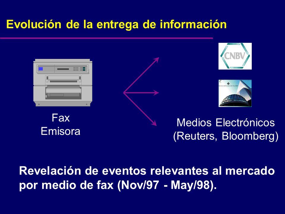 Evolución de la entrega de información Revelación de eventos relevantes al mercado por medio de fax (Nov/97 - May/98).