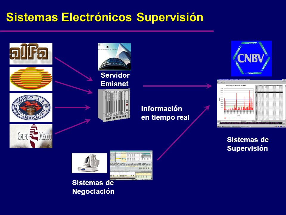 Sistemas Electrónicos Supervisión Servidor Emisnet Sistemas de Negociación Sistemas de Supervisión Información en tiempo real