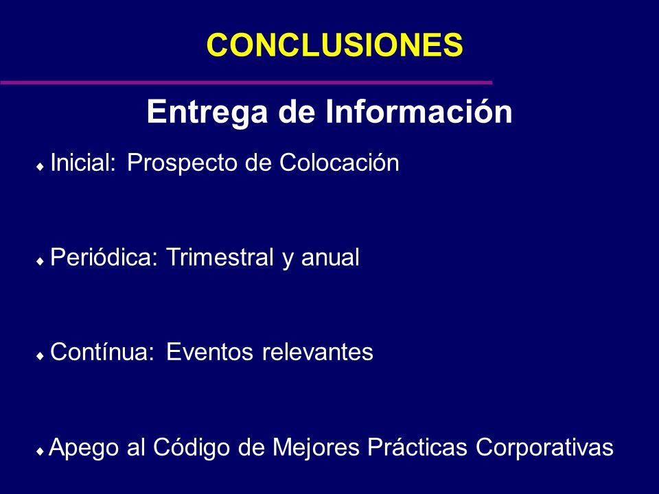 CONCLUSIONES Entrega de Información Inicial: Prospecto de Colocación Periódica:Trimestral y anual Contínua:Eventos relevantes Apego al Código de Mejores Prácticas Corporativas