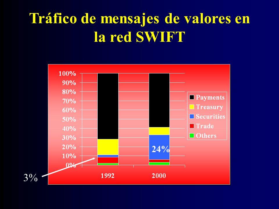 Tráfico de mensajes de valores en la red SWIFT 3% 24%