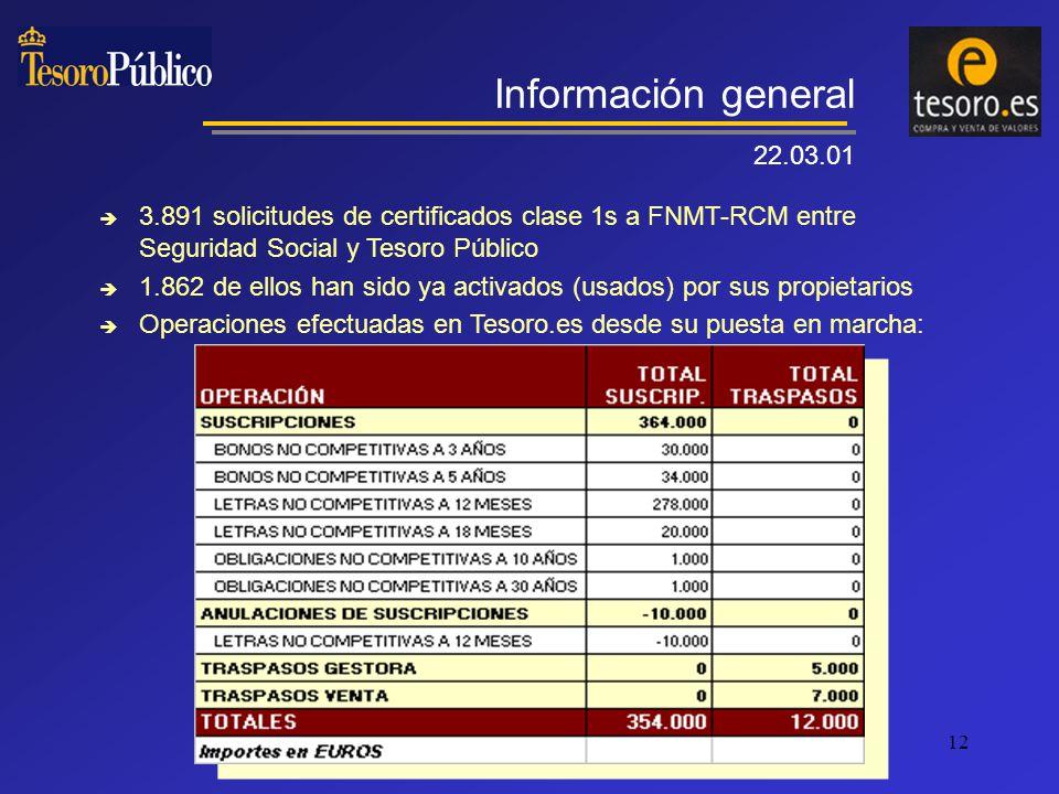 12 3.891 solicitudes de certificados clase 1s a FNMT-RCM entre Seguridad Social y Tesoro Público 1.862 de ellos han sido ya activados (usados) por sus propietarios Operaciones efectuadas en Tesoro.es desde su puesta en marcha: Información general 22.03.01