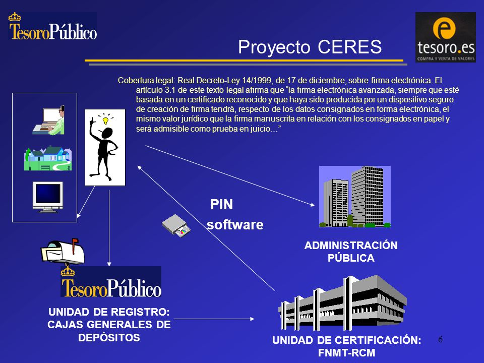 7 3 Internet Páginas Tesoro FNMT Peticiones Transferencia 1 2 Arquitectura del sistema FireWall