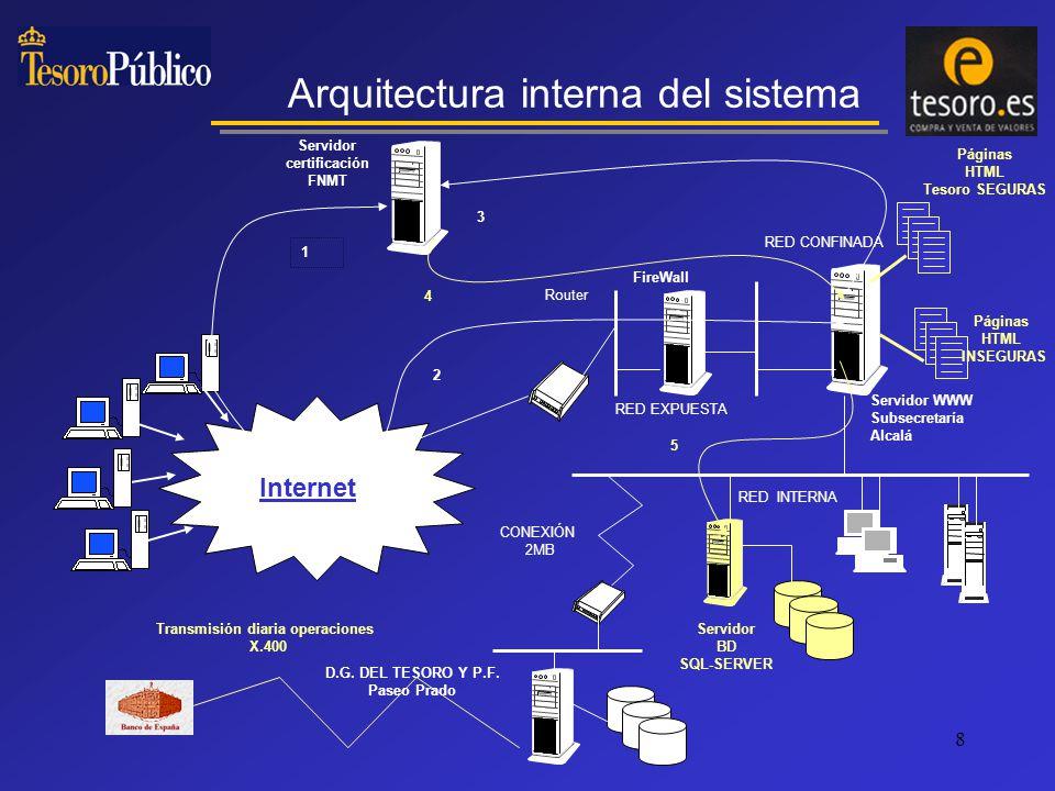 8 Internet Servidor WWW Subsecretaría Alcalá Router RED EXPUESTA RED CONFINADA FireWall RED INTERNA CONEXIÓN 2MB D.G.