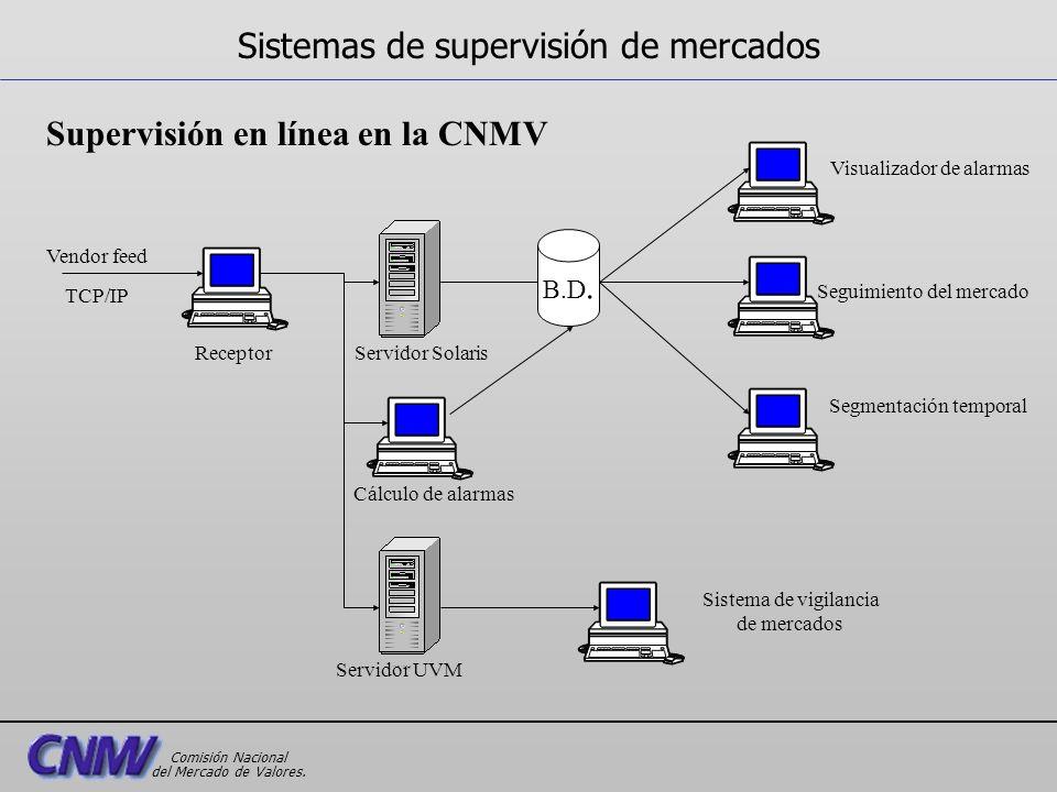Supervisión en línea en la CNMV Vendor feed TCP/IP B.D. Servidor UVM Servidor SolarisReceptor Cálculo de alarmas Visualizador de alarmas Seguimiento d