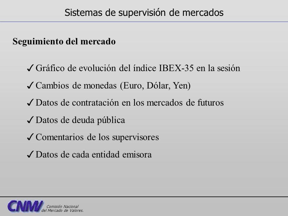 Seguimiento del mercado 3Gráfico de evolución del índice IBEX-35 en la sesión 3Cambios de monedas (Euro, Dólar, Yen) 3Datos de contratación en los mer