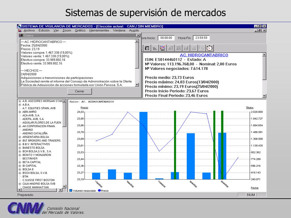 Sistemas de supervisión de mercados Comisión Nacional del Mercado de Valores.
