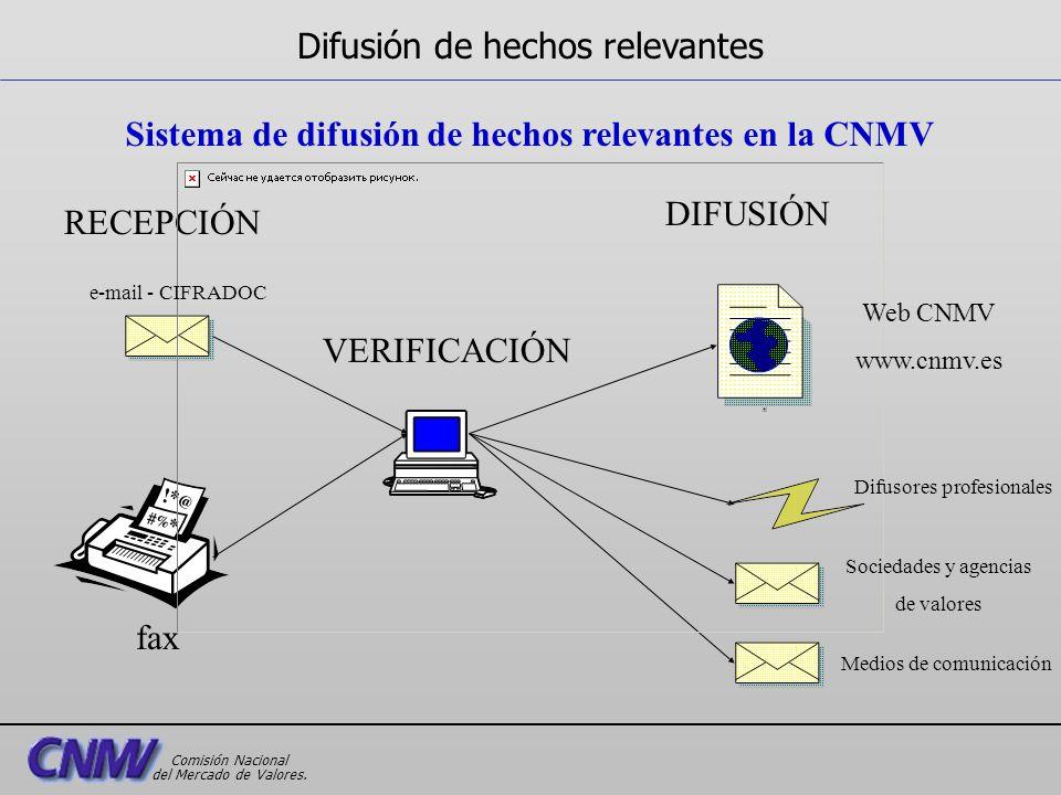 Sistema de difusión de hechos relevantes en la CNMV RECEPCIÓN DIFUSIÓN VERIFICACIÓN e-mail - CIFRADOC fax Web CNMV www.cnmv.es Difusores profesionales