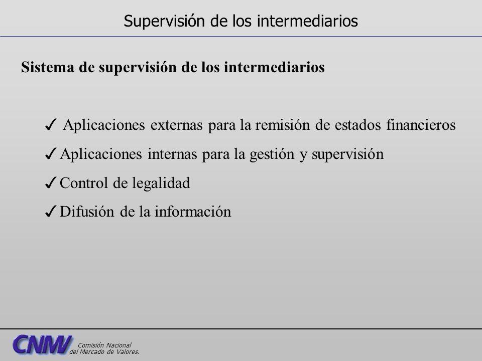 Sistema de supervisión de los intermediarios 3 Aplicaciones externas para la remisión de estados financieros 3Aplicaciones internas para la gestión y