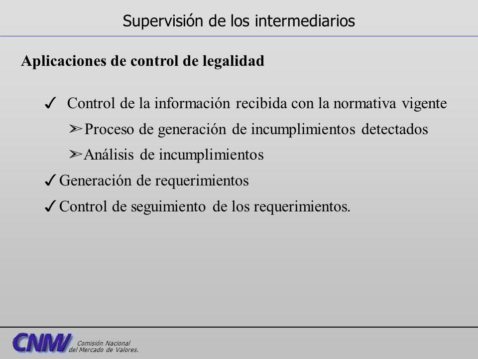 Aplicaciones de control de legalidad 3 Control de la información recibida con la normativa vigente ã Proceso de generación de incumplimientos detectad